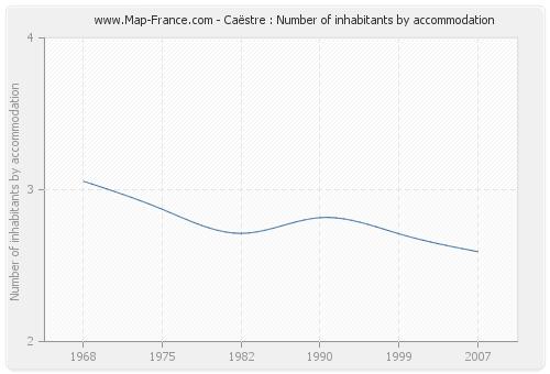 Caëstre : Number of inhabitants by accommodation
