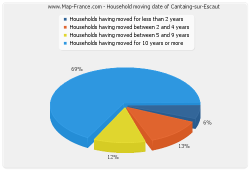 Household moving date of Cantaing-sur-Escaut
