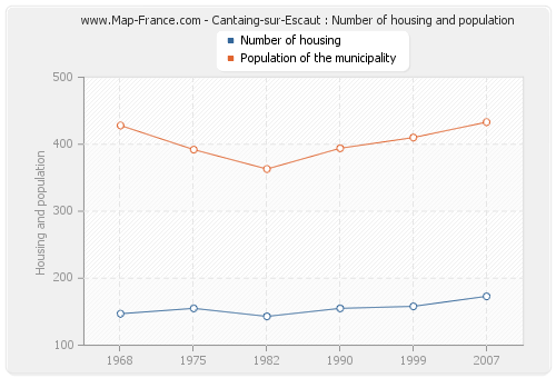 Cantaing-sur-Escaut : Number of housing and population