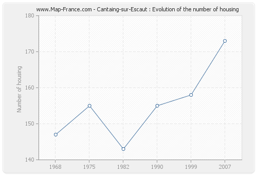 Cantaing-sur-Escaut : Evolution of the number of housing
