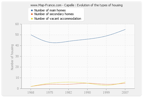 Capelle : Evolution of the types of housing