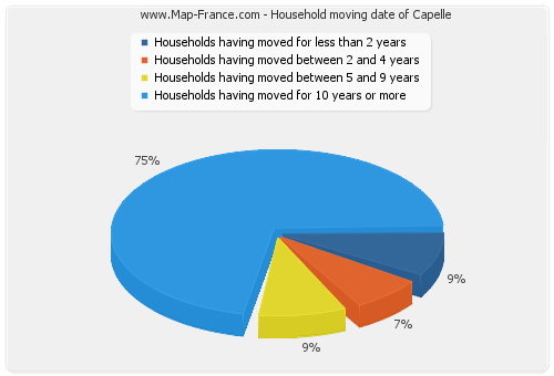 Household moving date of Capelle