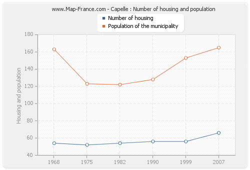 Capelle : Number of housing and population