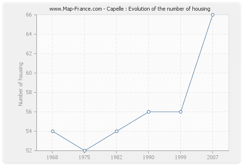 Capelle : Evolution of the number of housing