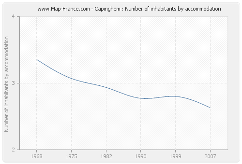 Capinghem : Number of inhabitants by accommodation