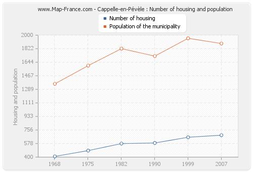 Cappelle-en-Pévèle : Number of housing and population