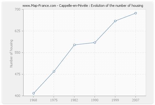 Cappelle-en-Pévèle : Evolution of the number of housing