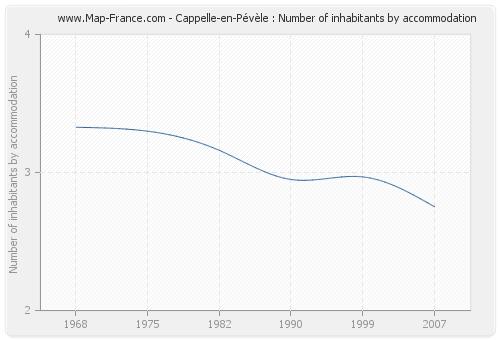 Cappelle-en-Pévèle : Number of inhabitants by accommodation