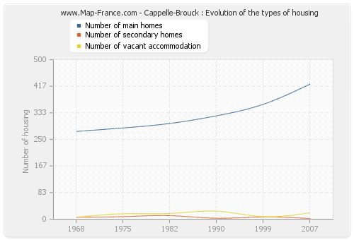 Cappelle-Brouck : Evolution of the types of housing