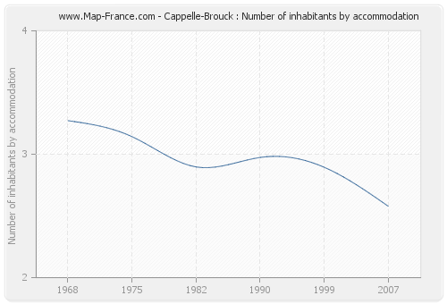 Cappelle-Brouck : Number of inhabitants by accommodation