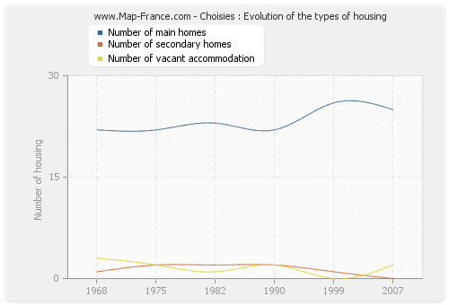 Choisies : Evolution of the types of housing