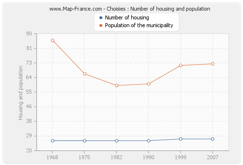 Choisies : Number of housing and population
