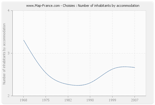 Choisies : Number of inhabitants by accommodation