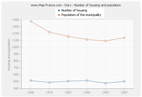 Clary : Number of housing and population