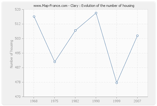 Clary : Evolution of the number of housing