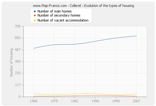 Colleret : Evolution of the types of housing