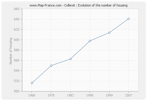 Colleret : Evolution of the number of housing