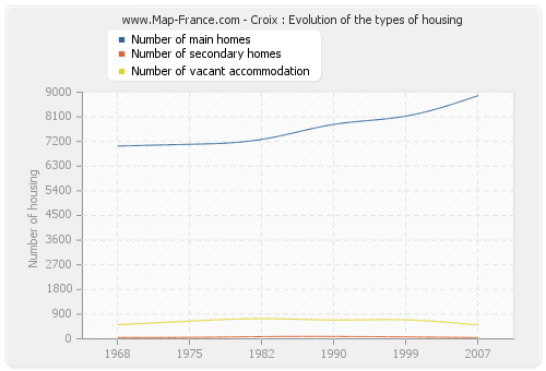 Croix : Evolution of the types of housing