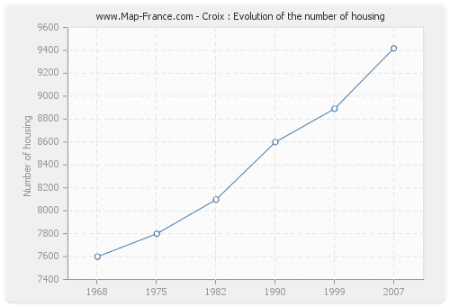 Croix : Evolution of the number of housing