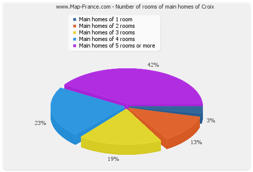 Number of rooms of main homes of Croix