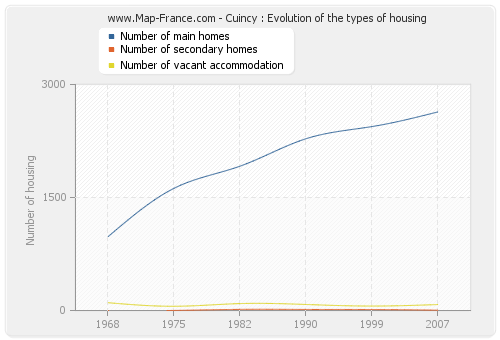 Cuincy : Evolution of the types of housing