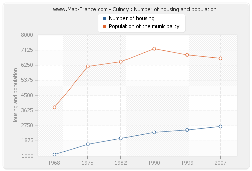 Cuincy : Number of housing and population