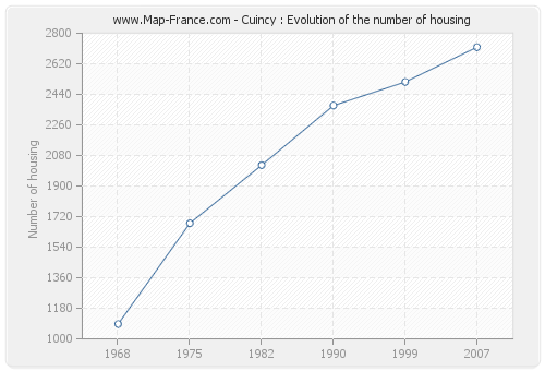Cuincy : Evolution of the number of housing