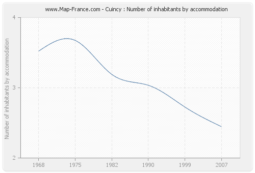 Cuincy : Number of inhabitants by accommodation