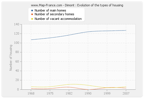 Dimont : Evolution of the types of housing
