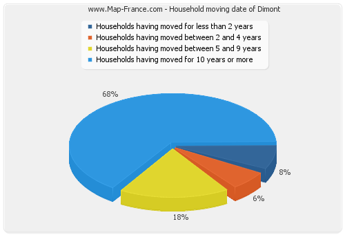 Household moving date of Dimont
