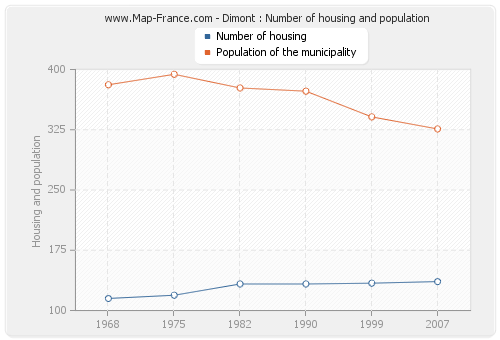 Dimont : Number of housing and population