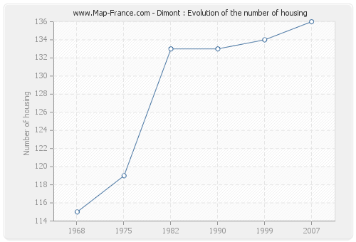 Dimont : Evolution of the number of housing
