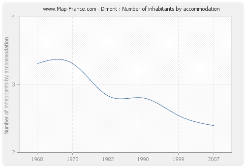 Dimont : Number of inhabitants by accommodation