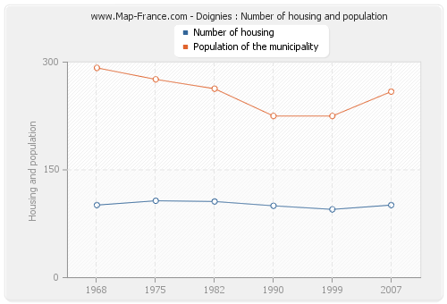 Doignies : Number of housing and population