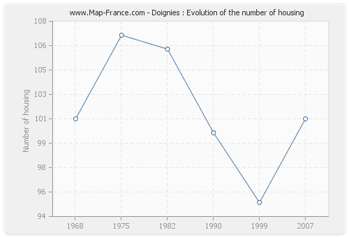 Doignies : Evolution of the number of housing