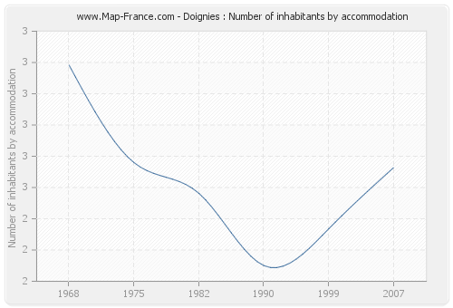 Doignies : Number of inhabitants by accommodation