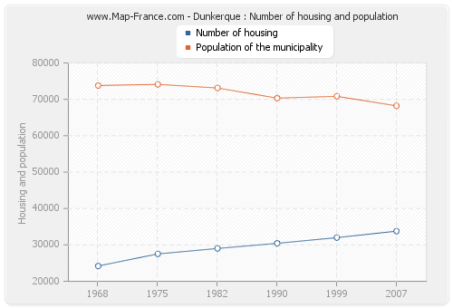 Dunkerque : Number of housing and population