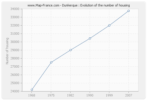 Dunkerque : Evolution of the number of housing