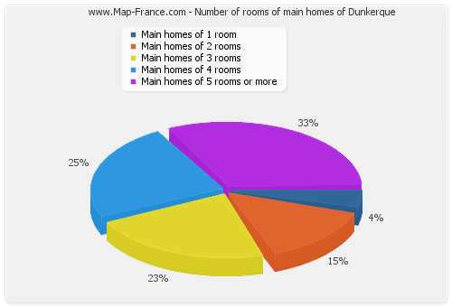 Number of rooms of main homes of Dunkerque