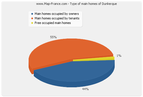 Type of main homes of Dunkerque