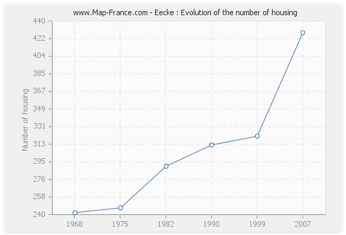 Eecke : Evolution of the number of housing