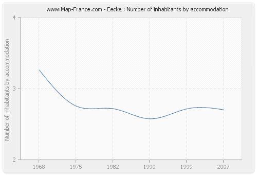 Eecke : Number of inhabitants by accommodation
