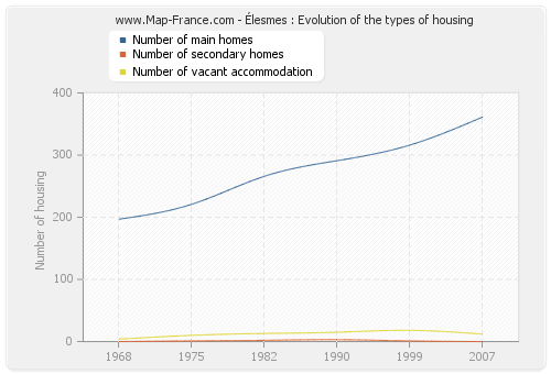 Élesmes : Evolution of the types of housing