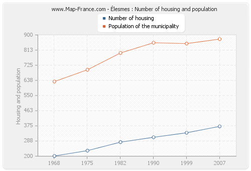 Élesmes : Number of housing and population