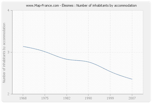 Élesmes : Number of inhabitants by accommodation