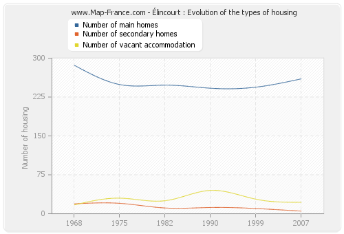 Élincourt : Evolution of the types of housing