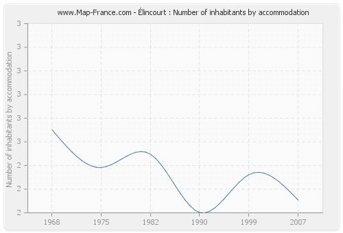 Élincourt : Number of inhabitants by accommodation