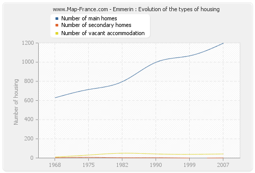 Emmerin : Evolution of the types of housing