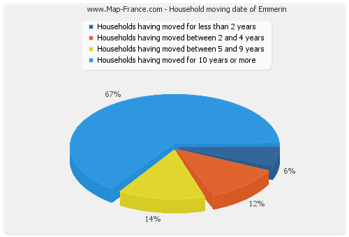 Household moving date of Emmerin