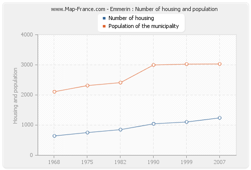 Emmerin : Number of housing and population